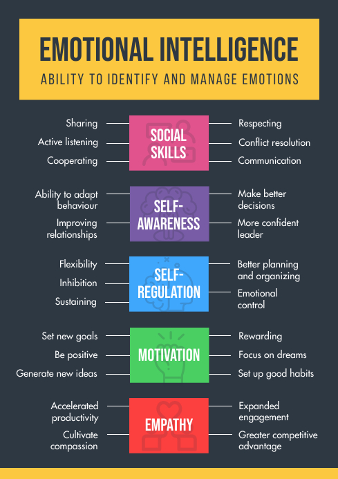 Black and Yellow Emotional Intelligence Conce A4 template
