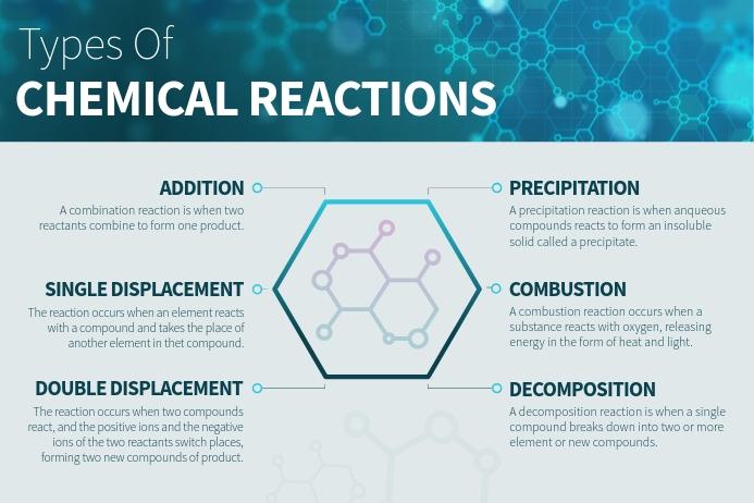 Blue Landscape Chemical Reactions Concept Map Plakat template