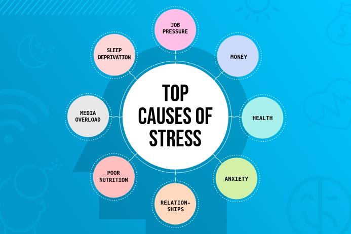 Blue Landscape Stress Indicators Concept Map Plakat template