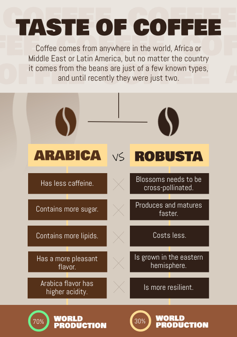 Brown Types of Coffee Concept Map A4 template