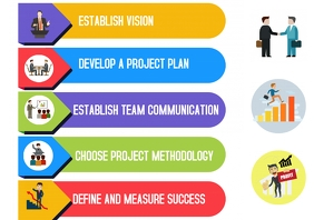 Business management project infographics