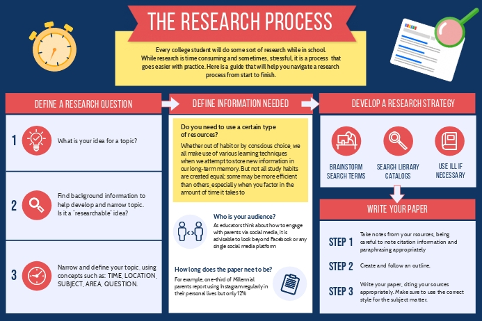 Custom Research Paper Infographic Template Plakat