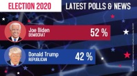 Election 2020 news facts and polls video
