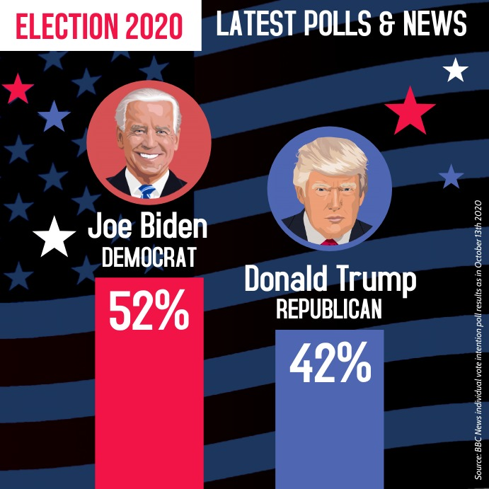 Election 2020 poll bar graphic instagram post template