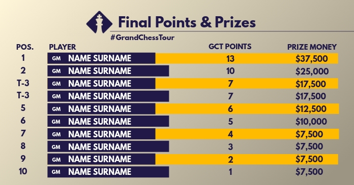 Grand Chess Points & Prizes Template Facebook 共享图片