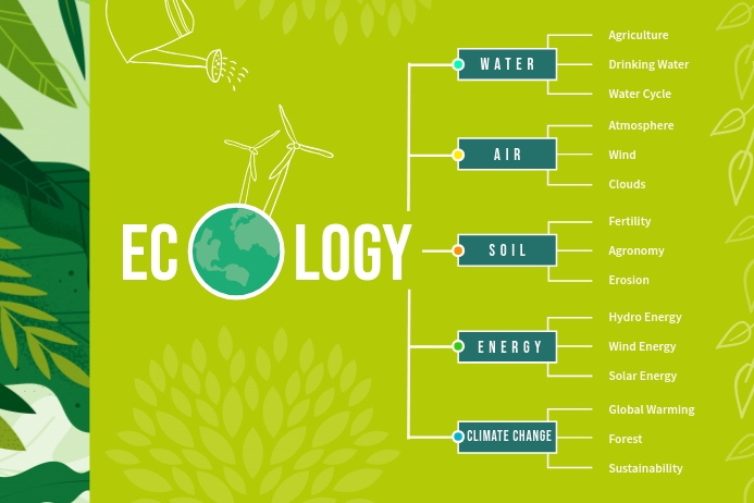 Green Landscape Ecology Concept Map Poster template