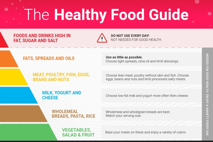 Healthy Food Chart Concept Map Plakat template