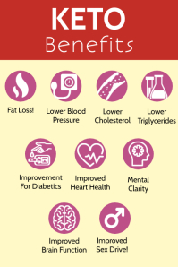 Ketogenic Diet Benefits Template Poster