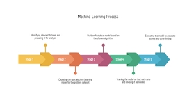 Machine Learning Process Presentasi (16:9) template