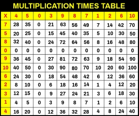 Multiplication Times Table Template Persegi Panjang Sedang
