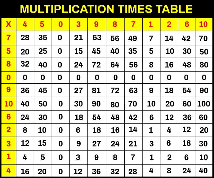Multiplication Times Table Template Medium Rectangle