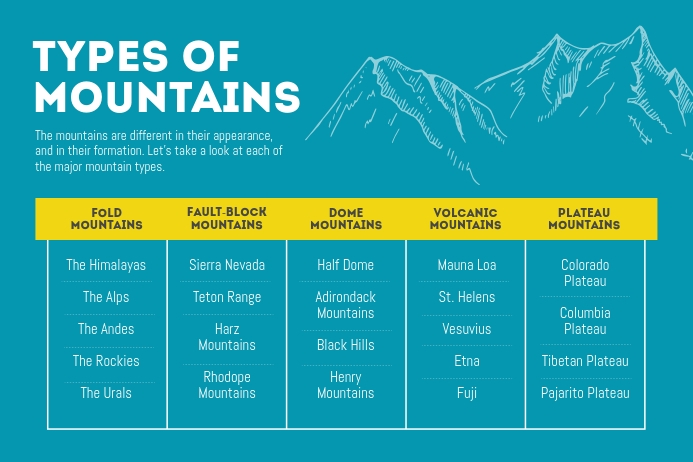 Teal Types of Mountains Concept Map Plakat template
