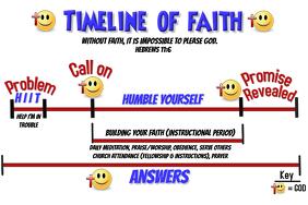 Timeline of Faith