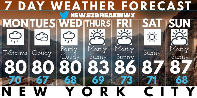 Weather Forecast New York
